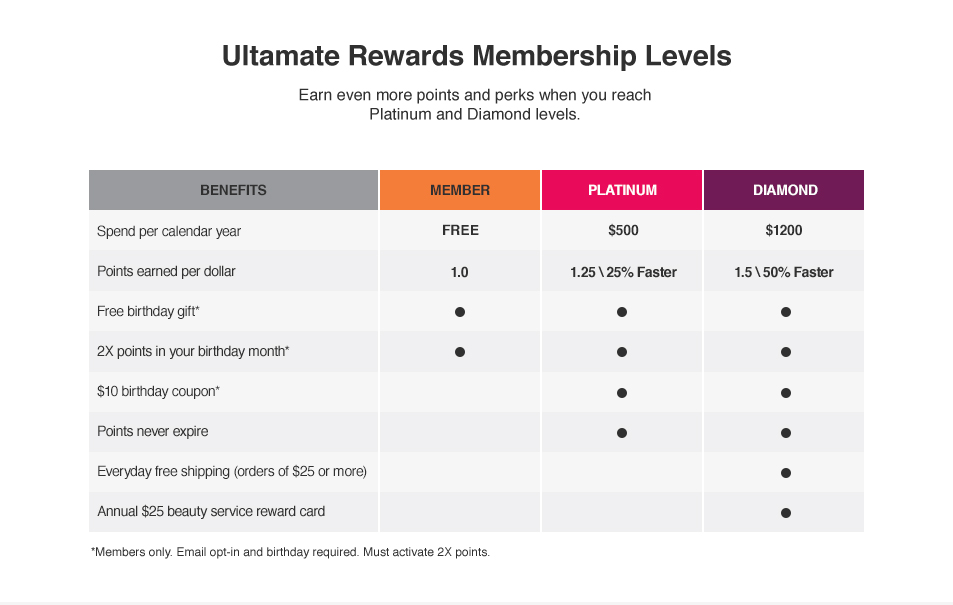 Spend over $1,200 per year for Diamond and over $450 for Platinum. Spend more, benefit more.